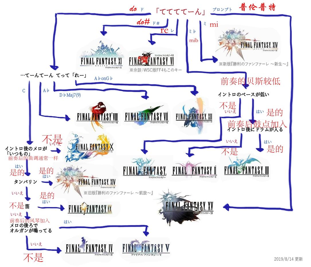 优秀玩家的素养!FF最有名胜利号角BGM历代变迁一图流