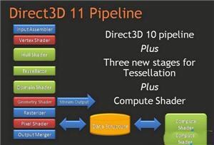 DirectX 11 64位 DX11.1 32位/64位中文完整版