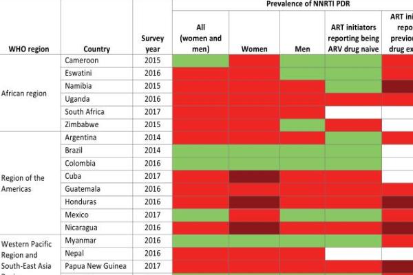 世卫组织:艾滋病毒耐药性激增,鼓励全球向度鲁特韦过渡